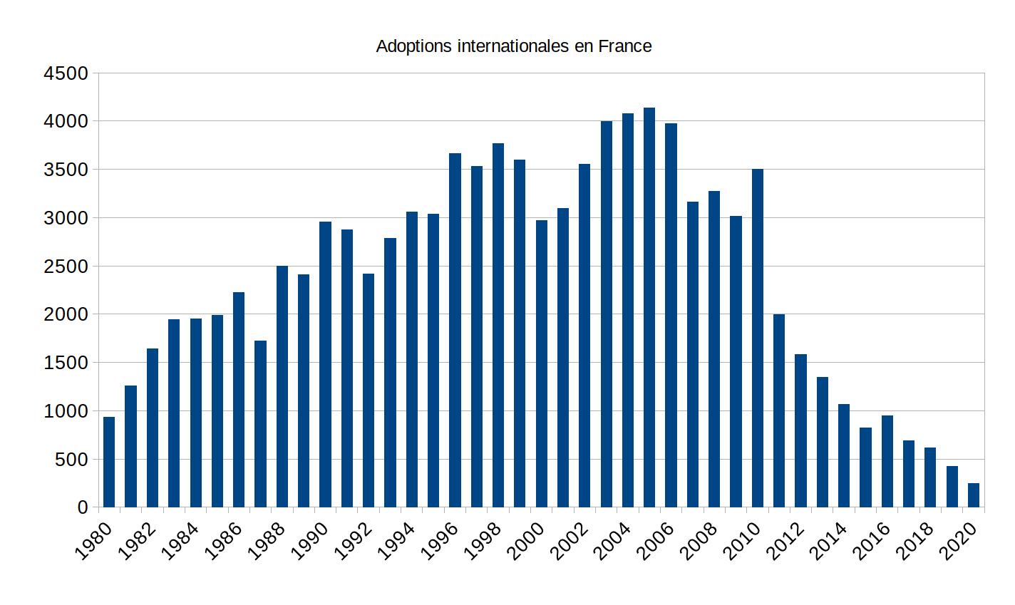 Statistiques de l'adoption internationale